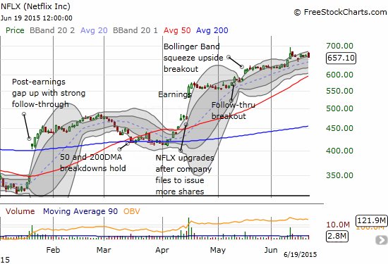 Netflix (NFLX) started the week with a gap down and bounced neatly off the first Bollinger Band. After a 1-day follow-through, NFLX churned the rest of the week. I am next looking for a (buyable) test of the 20DMA uptrend.