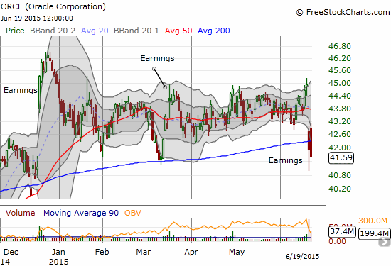The chopping range for Oracle (ORCL) looks ready to breakdown. Although the initial post-earnings break of 200DMA support was reversed, the next day's selling reinforced the damage.