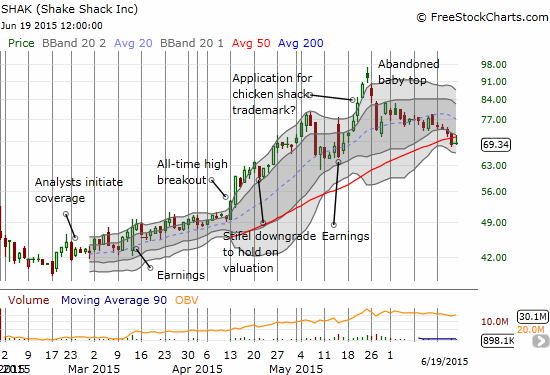 Shake Shack (SHAK) is in bigger trouble now with a lock-up expiration looming. The abandoned baby top is looking more and more like a firm top as SHAK has no broken down below its 50DMA. A feeble retest on Friday was easily rejected by sellers.