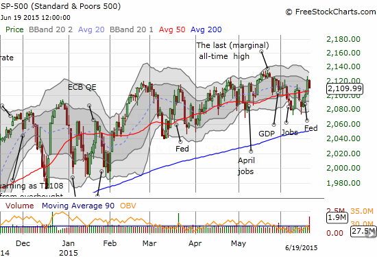 Yet more chop for the S&P 500. Note how the range has tightened since March