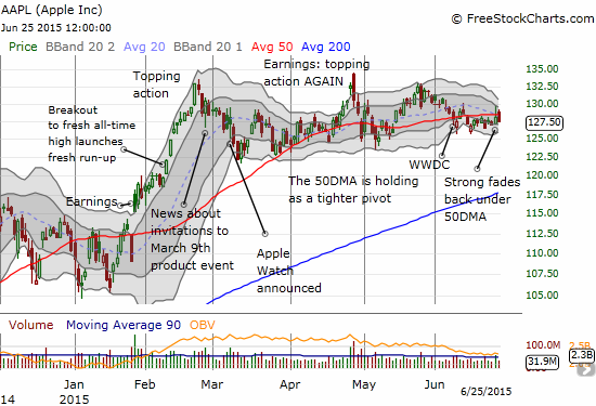 Apple (AAPL) may be forever married to its 50DMA.  The range has tightened tremendously since the WWDC. Two straight fades from a 50DMA breakout are very worrisome on a swing trading basis.