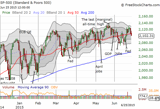 Another 50DMA pivot for the S&P 500