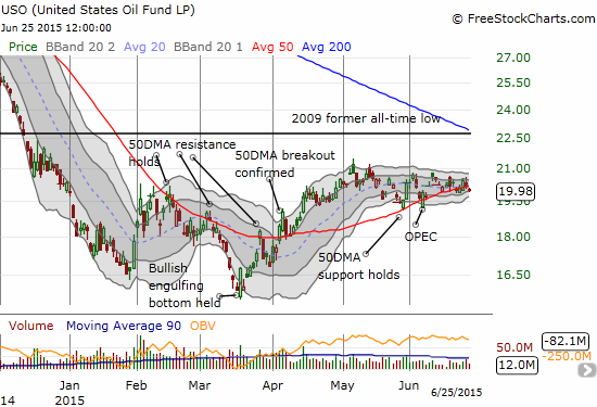 The United States Oil Fund LP (USO) is keeping a tight watch on its 50DMA providing for excellent setups for rangebound trading. The Bollinger Bands are fiinally starting to tighten, so I am now looking out for a major move at some point soon...I hope I happen to be in the right position at the time!