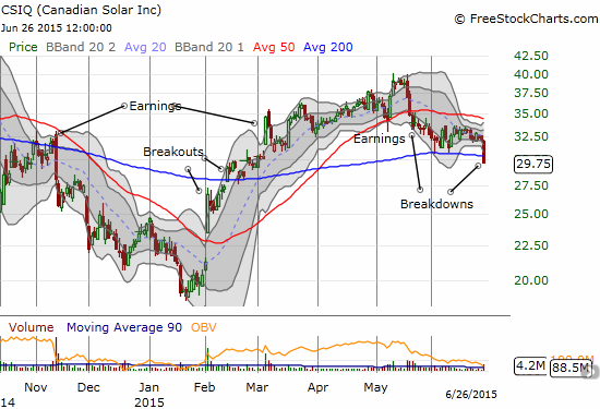 An ominous breakdown below the 200DMA for Canadian Solar Inc. (CSIQ) confirms the earlier 50DMA breakdown