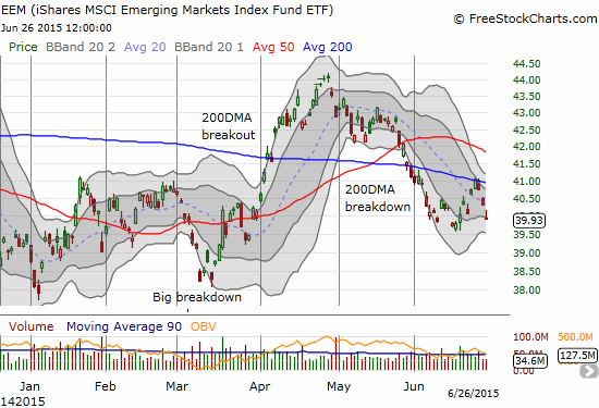 iShares MSCI Emerging Markets ETF (EEM) is firmly turned back from resistance