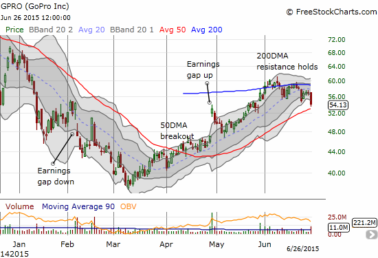 GoPro, Inc. (GPRO) starts to waver at 200DMA resistance
