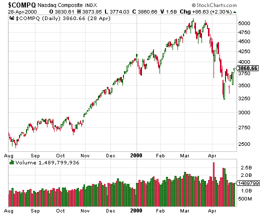 Anyone who has lived through the NASDAQ bubble and crash of 1999 to 2000 should see very familiar patterns