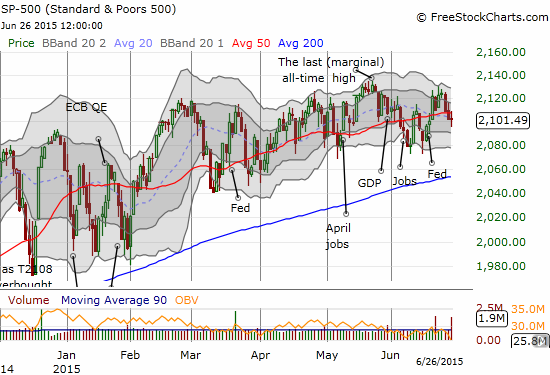 The S&P 500 in a familiar position - hanging out around its 50DMA