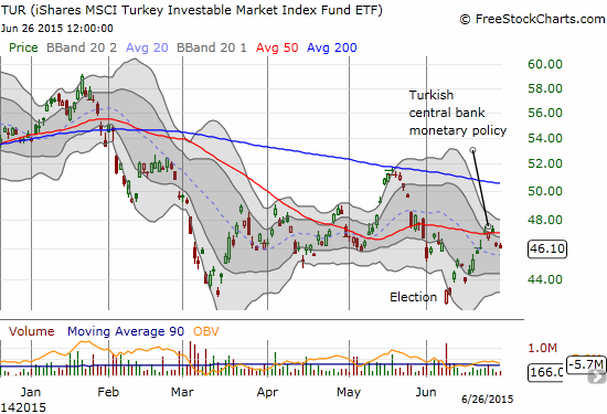 iShares MSCI Turkey ETF (TUR) quickly filled the post-election gap but has stalled at resistance from the 50-day moving average