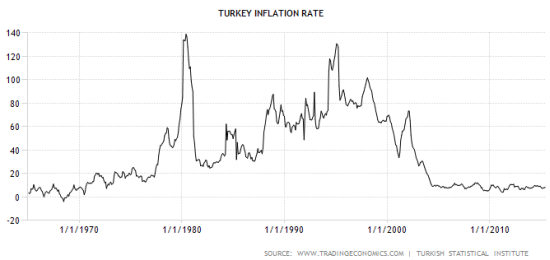 Turkey has made tremendous progress in controlling inflation