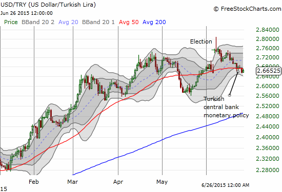 The Turkish lira has also filled the post-election gap and now pivots around its 50-day moving average