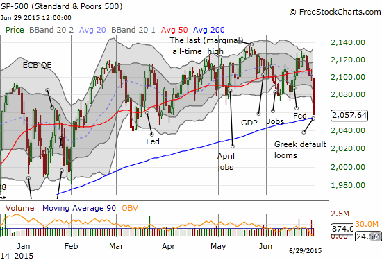 The S&P 500 makes a beeline for 200DMA support -  test that last happened in October...and dramatically failed!