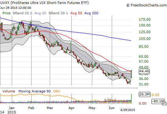 ProShares Ultra VIX Short-Term Futures ETF (UVXY) rises again...