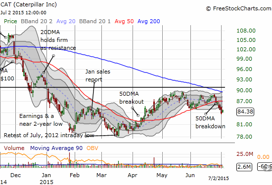A lower low confirms a 50DMA breakdown for Caterpillar, Inc. (CAT)