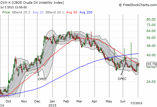 Oil's volatility is breaking out above its 50DMA, but it is still well below the pre-OPEC peak
