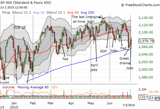 The S&P 500 makes a picture-perfect bounce off its 200DMA support on strong volume but ends the week in a stalemate.
