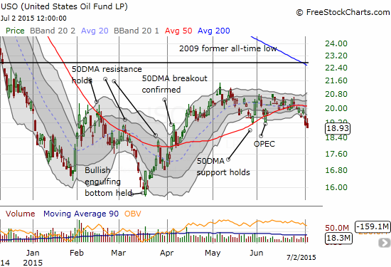 United States Oil Fund LP (USO)  is on the edge of a breakdown