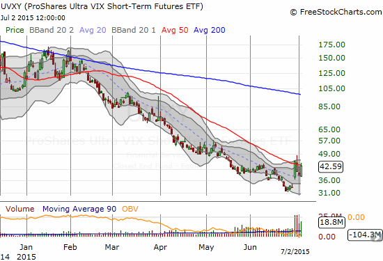 After a wild week, the ProShares Ultra VIX Short-Term Futures ETF (UVXY) closed below resistance but still with a substantial gain from the previous week