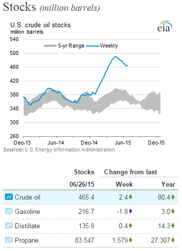 U.S. stocks of crude oil ticked higher and bucked the recent trend of persistent drawdowns