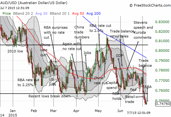 The Australian dollar is breaking down against the U.S. dollar and straining even the most committed bulls on the Aussie