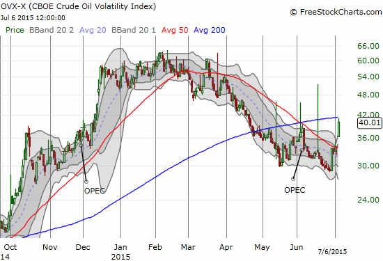Oil volatility, as represented by the CBOE Crude Oil Volatility Index (OVX), closed above the pre-OPEC level and thus confirmed a bearish spike in fear on oil. I made one last buy of USO call options. From here, my strategy discussed in an earlier post is to maintain a bearish bias against oil. I will strongly prefer fading rallies.