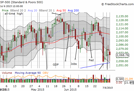 A close-up of the S&P 500 to show clearly the crowded trading around 200DMA support