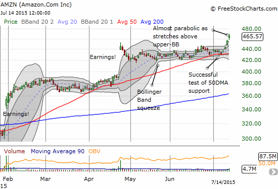 Amazon.com (AMZN) has almost gone parabolic as it over-extends above its upper-Bollinger Band (BB) on a confirmed breakout to new all-time highs