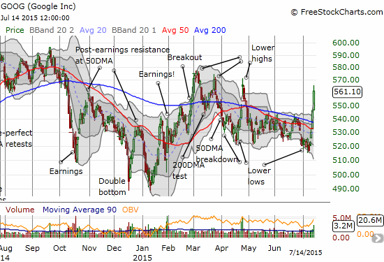 Google (GOOG) surges above its 200DMA in a confirmed breakout but several previous highs loom overhead