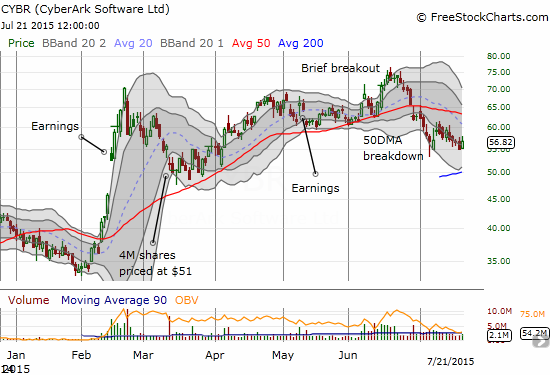 CyberArk (CYBR) has traded heavily ever since the bounce from recent lows