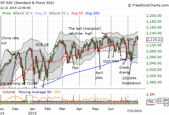 The S&P 500 turns away from resistance at the top of the current trading channel