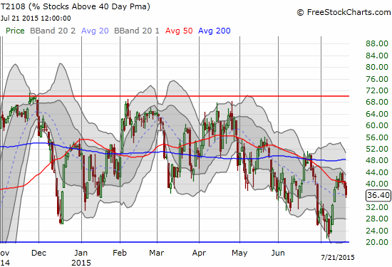 T2108 maintains a definite downtrend from April's high. See the drooping 50DMA.