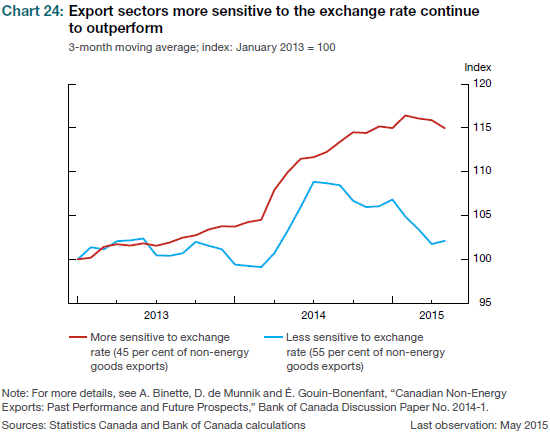 Only a lower exchange rate has prevented Canada's economic performance from being even worse