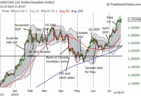 The U.S. dollar has broken out once again versus the Canadian dollar