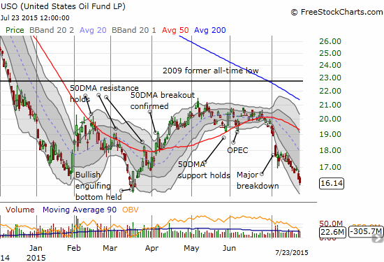 The United States Oil ETF (USO) has broken down along with the the fresh plunge in oil prices