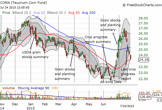 Teucrium Corn ETF (CORN)  is suffering from a sell-off as sharp as the preceding rally. Only the 50DMA stands now between a resumption of the downtrend and hope for a recovery