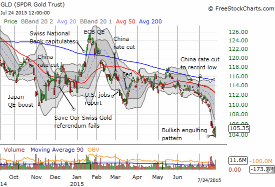 The losses in SPDR Gold Shares (GLD) have accelerated this month