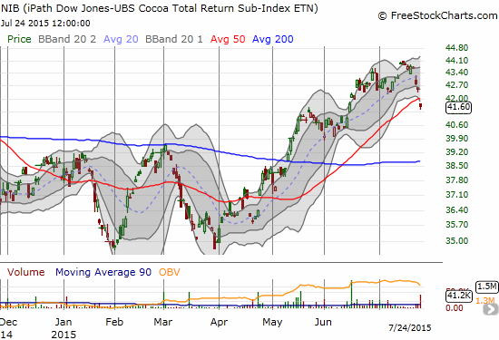 The iPath Bloomberg Cocoa SubTR ETN (NIB) ends the weak with a red flag: a gap down and breakdown below support at the 50-day moving average (DMA)