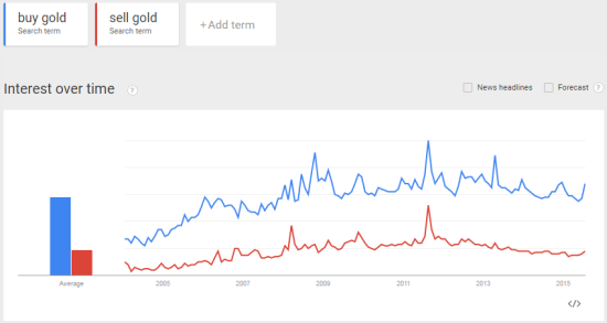 "Google trends is flashing a buy signal as the search term ""buy gold"" surges in July without an accompanying pop in ""sell gold"""