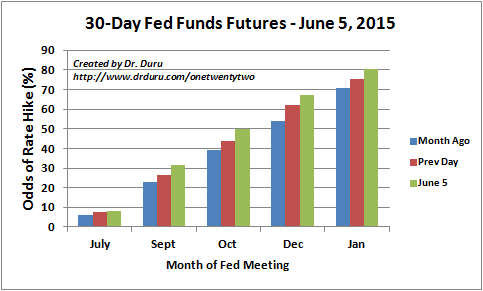 The odds for a first rate hike flip from December to October on June 5th