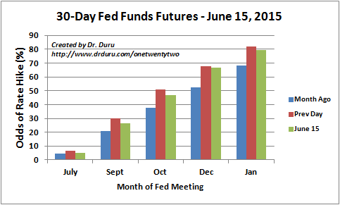 The odds for a first rate hike flip back to October from December on June 15th