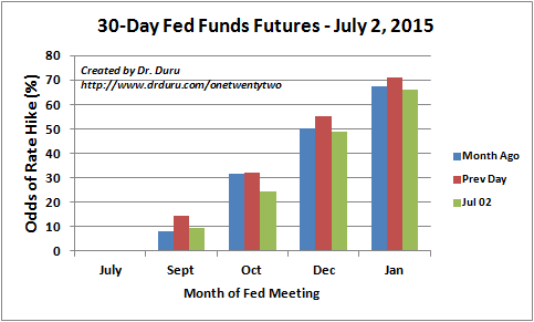 The odds for a first rate hike flip from December to January, 2016 on July 2nd