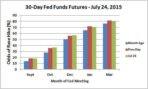 The odds for the timing of a first Fed rate hike has generally increased in the last month, but September is not even on the market's radar.