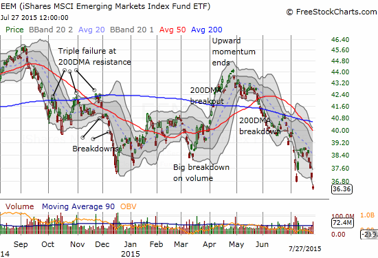 The latest breakdown in iShares MSCI Emerging Markets (EEM) has taken the ETF to lows from 2013