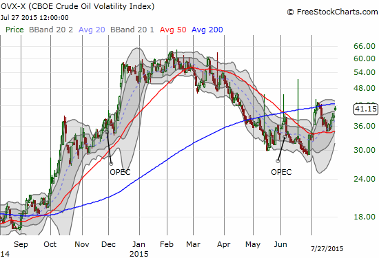 The CBOE Crude Oil Volatility Index (OVX) is on the rise again and is threatening to break out.