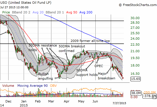 United States Oil ETF (USO) is now challenging what had looked like a sustainable bottom