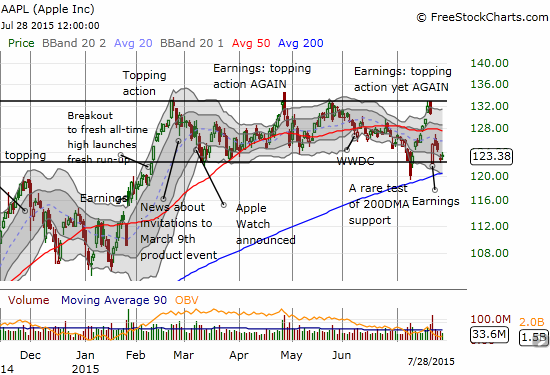 Apple (AAPL) continues to stick by its trading range