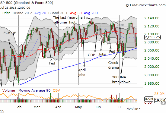 The S&P 500 completes a picture-perfect retest of 200DMA support with a subsequent rally of 1.2%