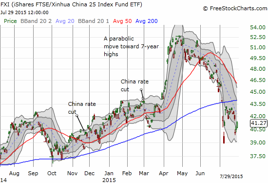 Parabolic moves higher rarely end well. Unlike SSEC, the iShares China Large-Cap (FXI)  is now negative year-to-date.