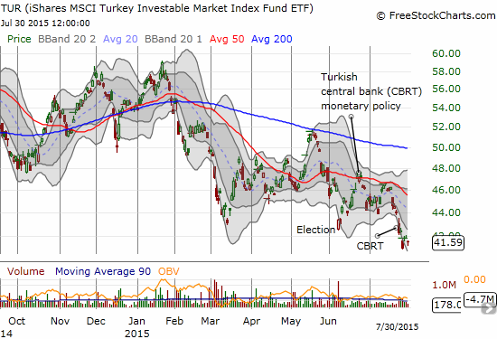iShares MSCI Turkey (TUR) drops to a new 18-month low