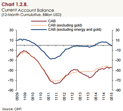 Turkey's current account balance is indeed ever so slowly improving